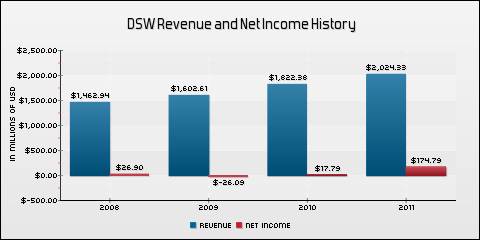 DSW Inc. Revenue and Net Income History
