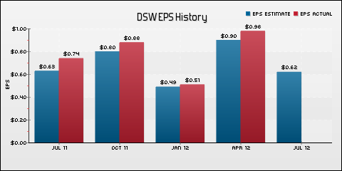 DSW Inc. EPS Historical Results vs Estimates