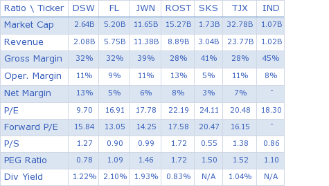 DSW Inc. key ratio comparison with direct competitors
