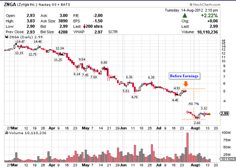 Zynga ZNGA Before And After Second Quarter Earnings