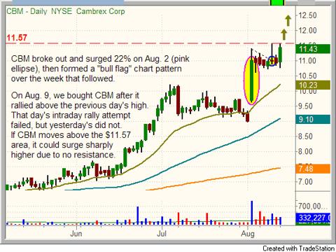 $CBM bull flag chart pattern