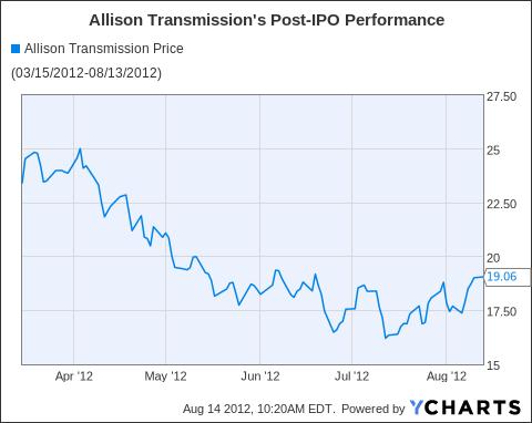 ALSN Chart