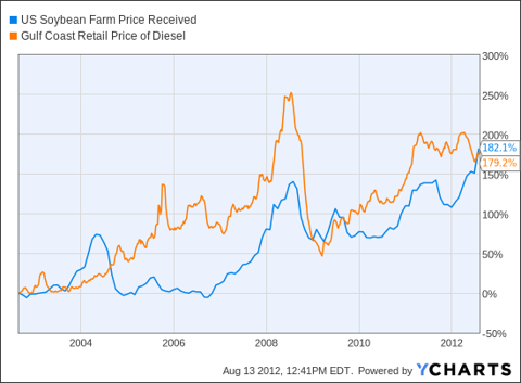US Soybean Farm Price Received Chart