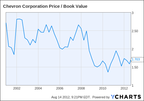 CVX Price / Book Value Chart