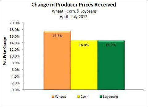 Wheat Corn Soybean Price Changed Between April - July 2012