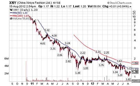 XNY Chart