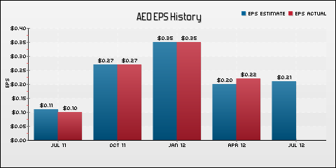 American Eagle Outfitters, Inc. EPS Historical Results vs Estimates