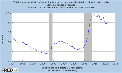 Unemployment Rate - U6 in United States