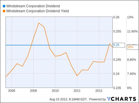 WIN Dividend Chart