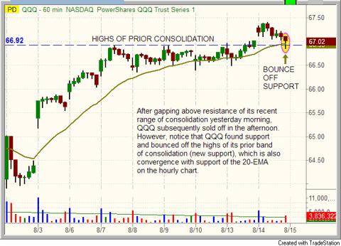 $QQQ chart pattern
