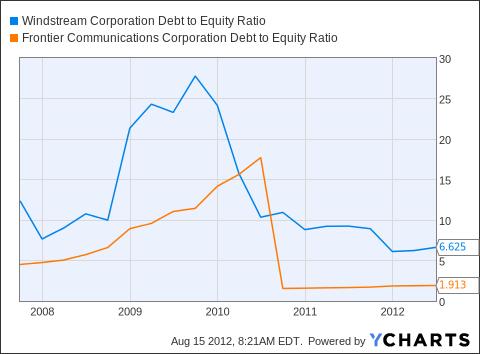 WIN Debt to Equity Ratio Chart
