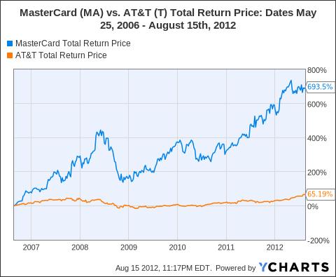 MA Total Return Price Chart