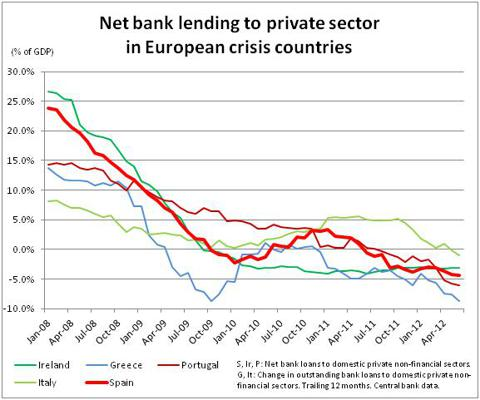 Net bank lending to private sectors