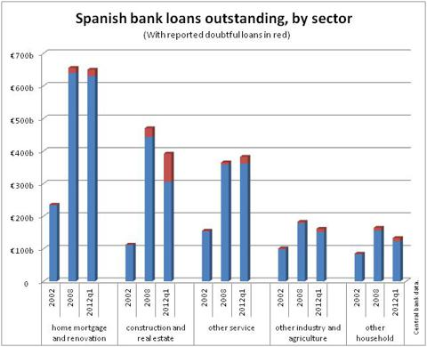 Spanish bank loans outstanding, by sector