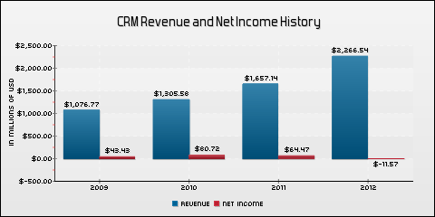 salesforce.com, inc Revenue and Net Income History