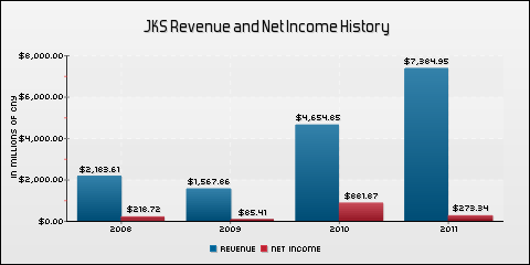 JinkoSolar Holding Co., Ltd. Revenue and Net Income History