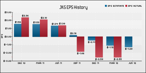 JinkoSolar Holding Co., Ltd. EPS Historical Results vs Estimates