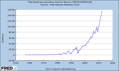 Mexico Reserves