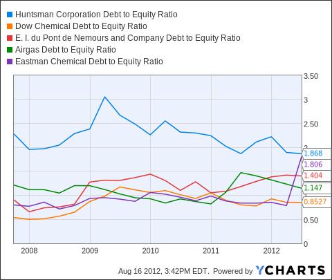 HUN Debt to Equity Ratio Chart