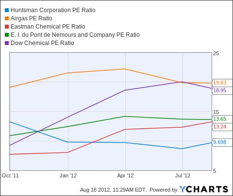 HUN PE Ratio Chart