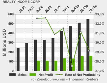 Realty Income Corp : Income Statement Evolution