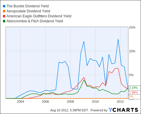 BKE Dividend Yield Chart