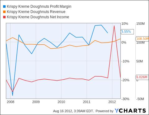 KKD Profit Margin Chart