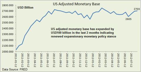 US adjusted monetary base