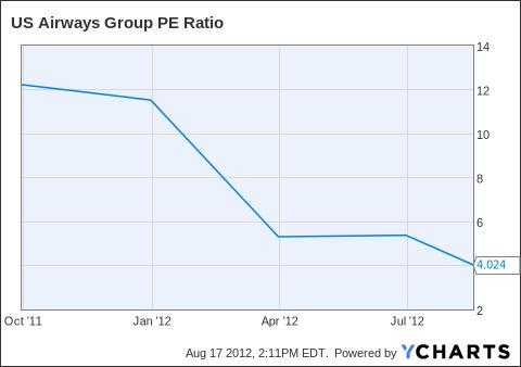 LCC PE Ratio Chart