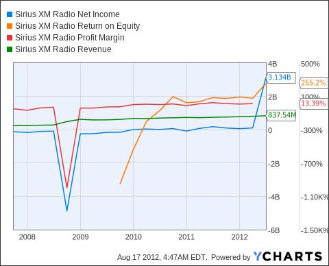SIRI Net Income Chart