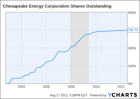 CHK Shares Outstanding Chart