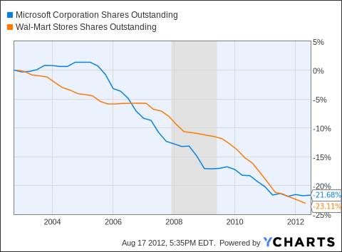 MSFT Shares Outstanding Chart