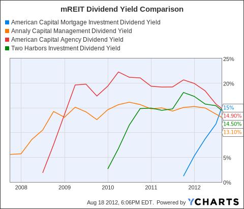 MTGE Dividend Yield Chart