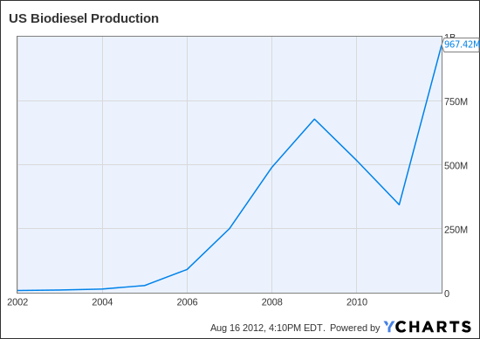 US Biodiesel Production Chart