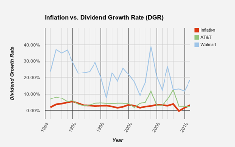 Inflation vs. Dividend Growth Rate - Service and Retail Companies