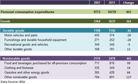 Personal consumption expenditure