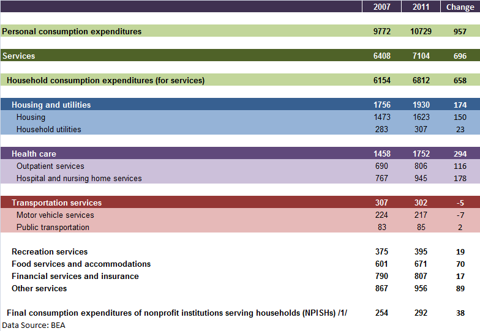 Services sector consumption