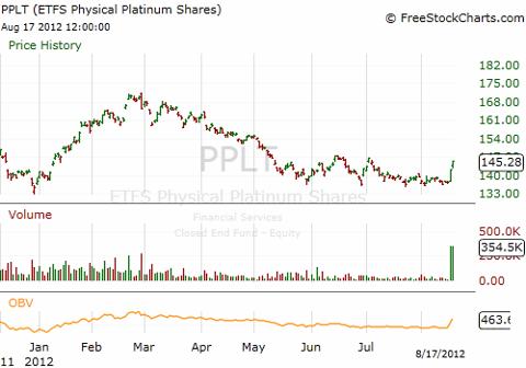 chart from freestockcharts.com