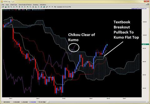 ichimoku strategy kumo break flat top 2ndskiesforex.com aug 19th