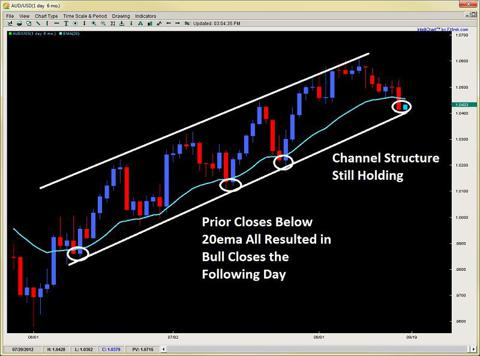 price action channel trading dynamic support 2ndskiesforex.com aug 19th