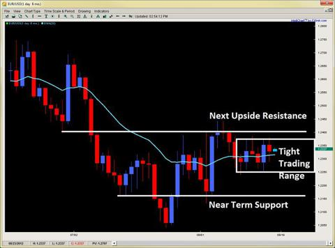 price action reversion to the mean 2ndskiesforex.com aug 19th