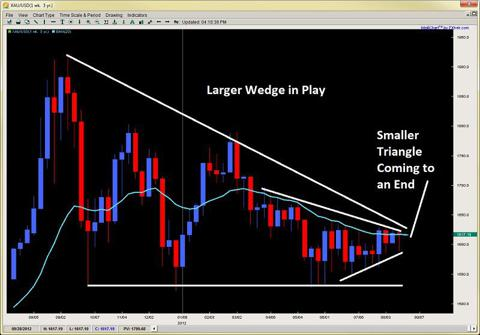 price action trading 2ndskiesforex.com aug 19th