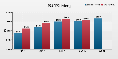 Plains All American Pipeline, L.P. EPS Historical Results vs Estimates