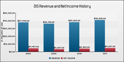 Walt Disney Co. Revenue and Net Income History