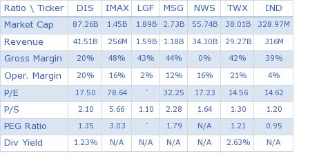 Walt Disney Co. key ratio comparison with direct competitors
