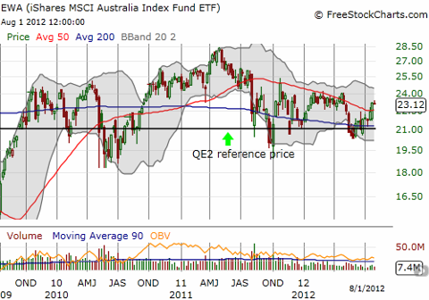 The ETF of Australian stocks has gone nowhere for almost three years but it appears to have stabilized