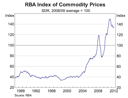 RBA Index of Commodity Prices (as of July, 2012)