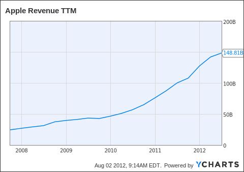 AAPL Revenue TTM Chart