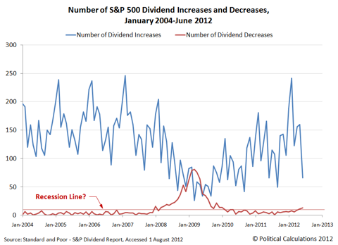Number of S&P 500 Dividend Increases and Decreases, January 2004-June 2012