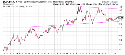 Gold priced in Yen.